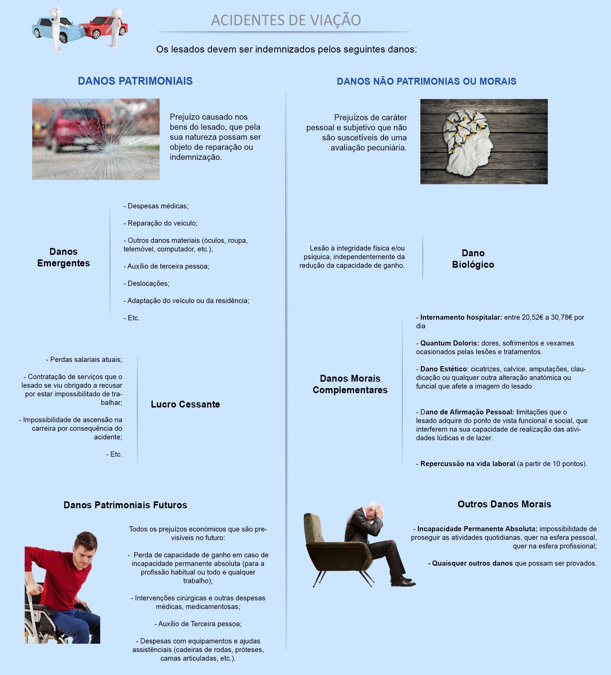 Infografia exemplificava dos passos a seguir para reclamar uma indemnização por acidente de viação