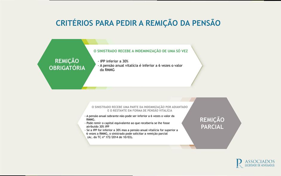 Infografia critérios para remir a pensão